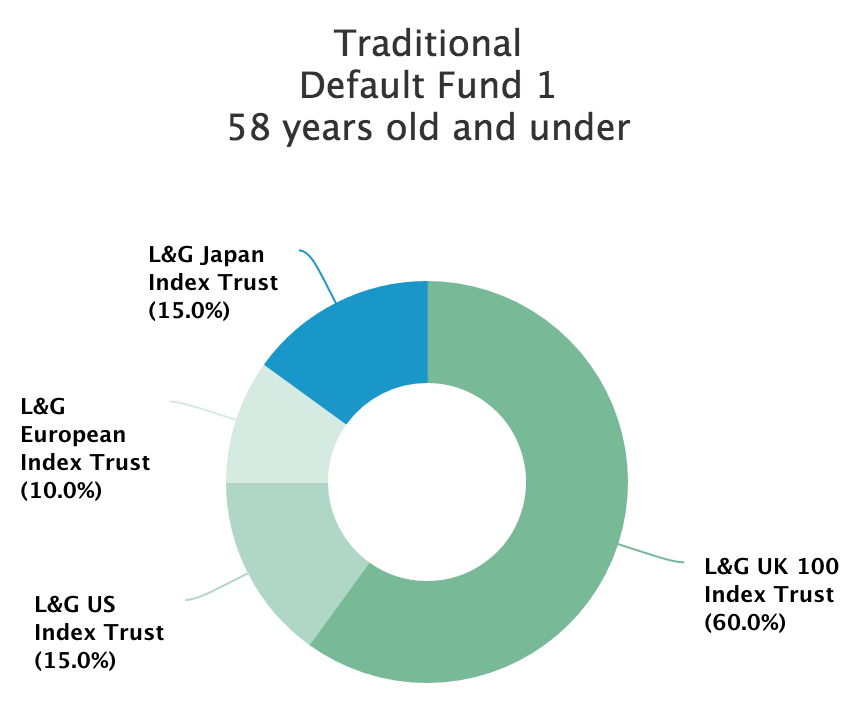 Traditional Default Fund 1