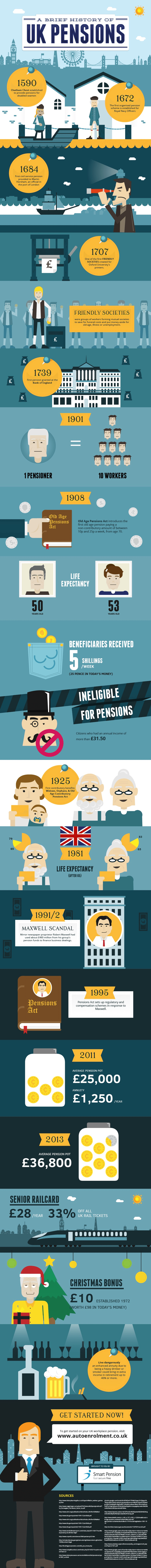 A Brief History Of UK Pensions Infographic